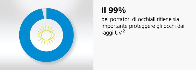 protezione degli occhi ai raggi UV