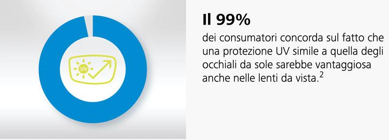 protezione dei raggi ultra violetti (UV) per le lenti da vista