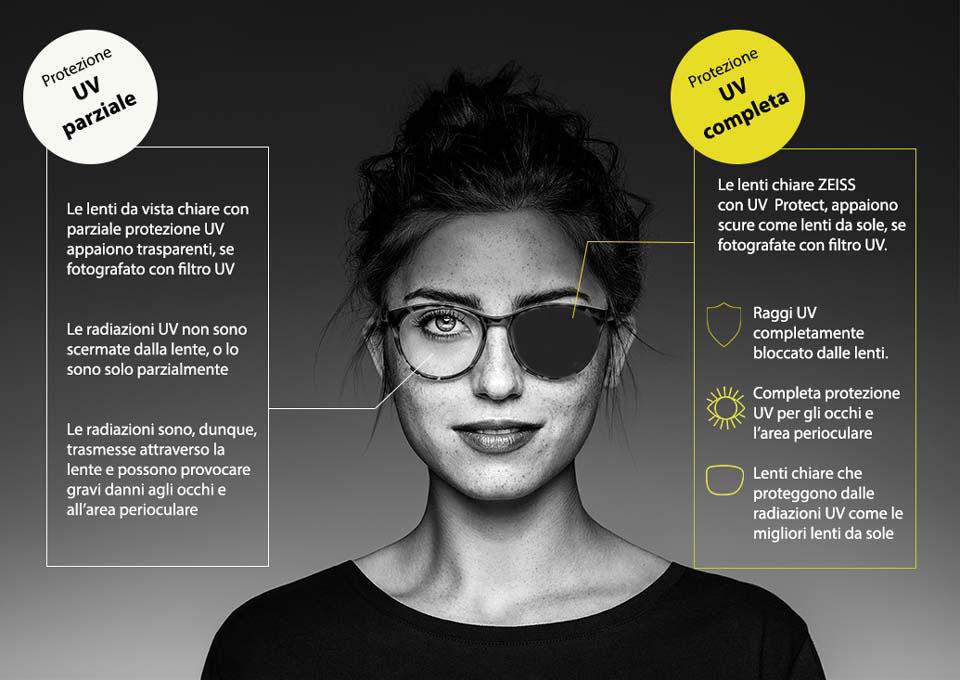 Protezione raggi UV trattamento per lenti