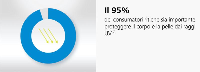 protezione UV della pelle